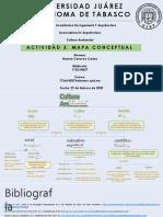 Mapa conceptual Ecología, Cultura y Ambiente