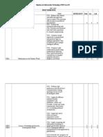 DIT Curriculum Map