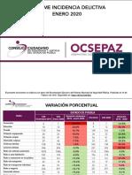 Informe Incidencia Delicitiva Enero 2020 Puebla Estatal
