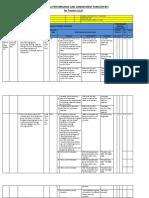 IPCRF revised for teachers 1,2,3. 2016-2017