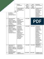 План-график реализации проекта Снежинка.docx
