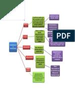 Mapa conceptual (1).METOD