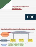 Computerization Accounts Budgetary Processes