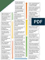 linea de tiem.pdf