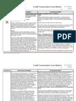 Case Matrix for Credit Transacitons