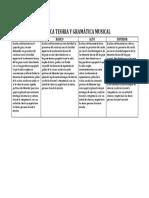 RÚBRICA GRÁMATICA MUSICAL Y TEORÍA MUSICAL