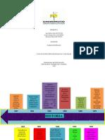 linea de tiempo Psicologia Clinica