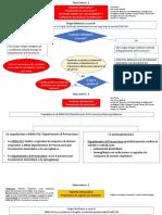 Flow Chart Def3