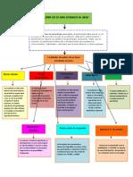 CÓMO SER UN BUEN ESTUDIANTE EN LÍNEA mapa conceptual