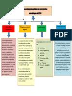 cuadro conceptual del marco metodologico del TBC.docx