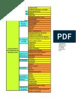 clasificación de los contratos Casso