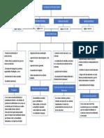 MAPA CONCEPTUAL MODELOS DE PRODUCCION FINAL