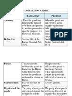 01. Bailment vs pledge
