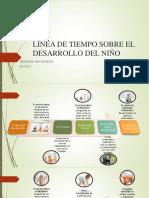 LÍNEA DE TIEMPO SOBRE EL DESARROLLO DEL NIÑO [Autoguardado] [Autoguardado].pptx