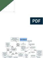 Mapa mental fase 4