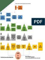 Diagrama Proceso de Fabricación