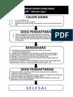 S7.1.c . ALUR PENDAFTARAN SISWA BARU