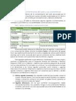 Unidad 3. 1. Contaminantes del suelo y sus características