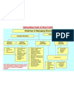 Organisational Structure of NHPC