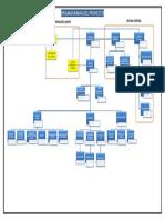 Organigrama V2.pdf