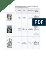 Lista de reyes dinastía capetos