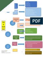 Cuadro Sinóptico Principales Teorias del Desarrollo