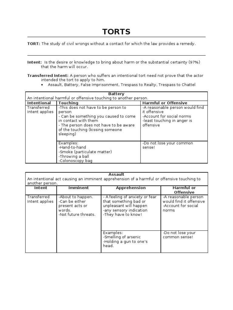 Intentional Torts Chart Trespass Conversion Law