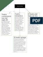 CUADRO TIPOS DE TEATRO.docx