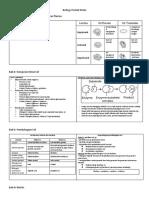 Biology Pocket Notes