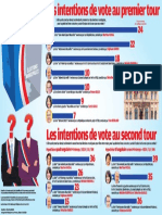 Les intentions de vote au 1er et au 2nd tour
