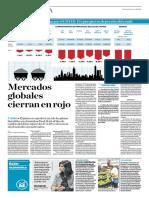 Mercados Globales Cierran en Rojo
