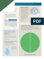 1705-Pressure Regulator Info