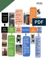 LINEA DE TIEMPO HISTORIA Y EVOLUCION DE LOS COMPUTADORES