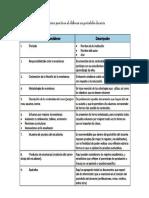 elementos a incorporar en el portafolio docente