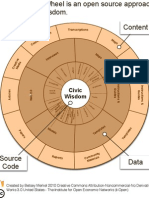 I-Open Knowledge Wheel