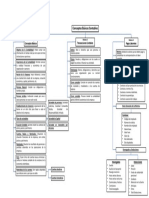 Mapa conceptual Luis Carlos Duarte.pdf