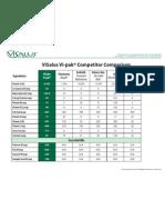 D1242US Vi-Pak Comparison Chart