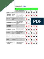 Classificação das jogadas de Poker