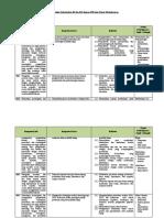 Analisis Keterkaitan KI dan KD dengan IPK biologi xii