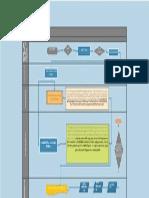 NFGI PDMS FLOWCHART