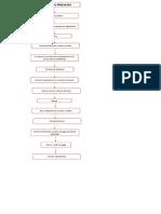 diagrama de flujo actual.docx
