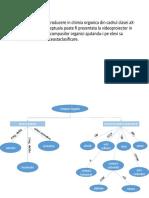 harta conceptuala pentru clasificarea compusilor organici