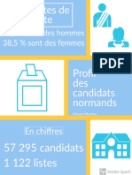 Profil des candidats aux élections municipales 2020 en Normandie