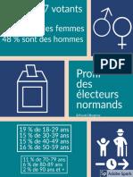 Profil des électeurs aux élections municipales 2020 en Normandie