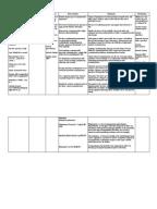 Drug Studies Psych | Medicine | Diseases And Disorders
