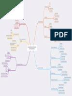 Mind Map 3.pdf
