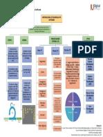 Mapa Conceptual - Metodologias desarrollo de Software