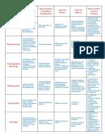 1581461662788_Tableau-résumé-CND-1.pdf