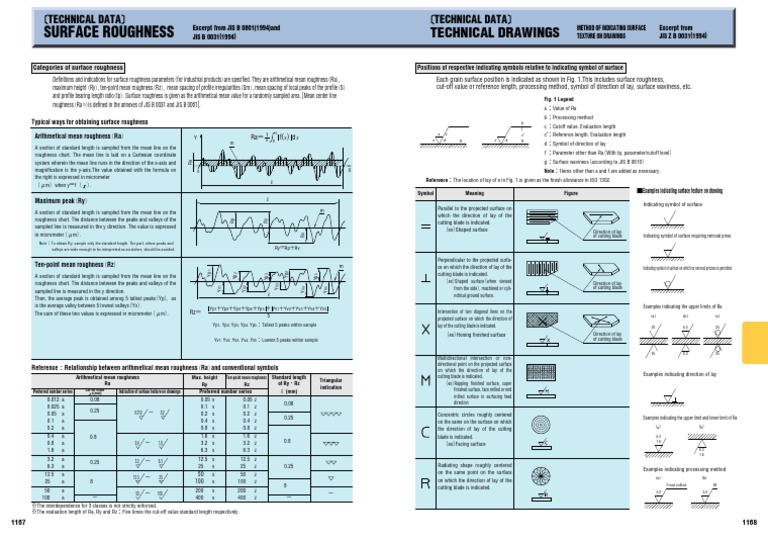 Surface Roughness Chart Surface Roughness Mean