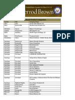 126 Ohio Bio Product Companies by County.pdf
